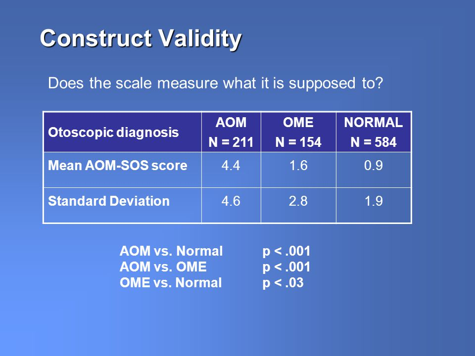 Construct Validity Otoscopic diagnosis AOM N = 211 OME N = 154 NORMAL N = 584 Mean AOM-SOS score4.41.60.9 Standard Deviation4.62.81.9 AOM vs.
