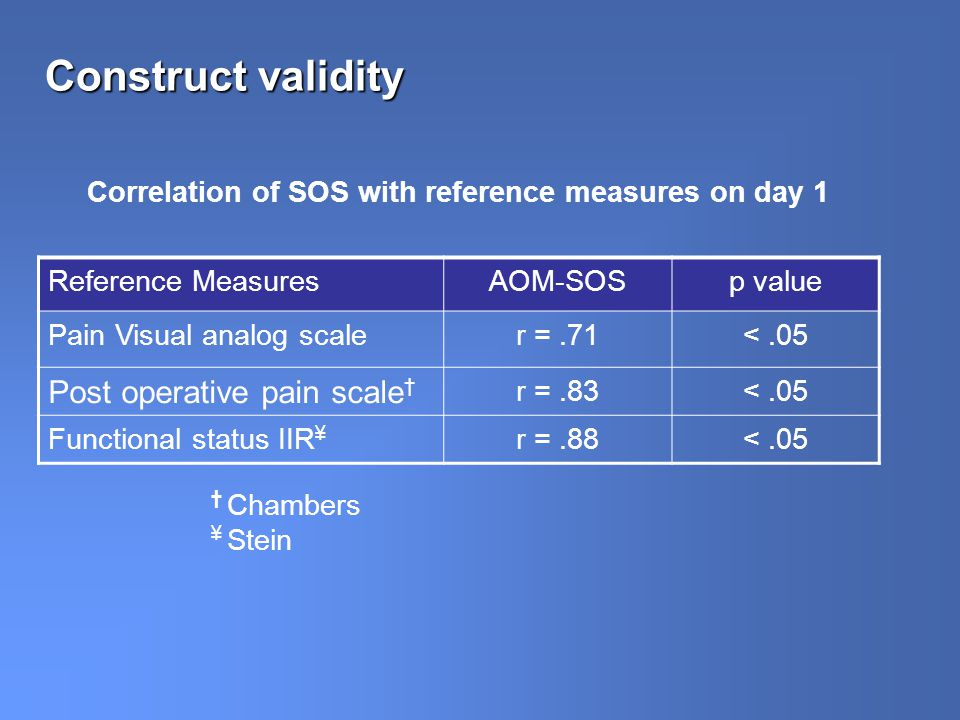Construct validity Correlation of SOS with reference measures on day 1 Reference MeasuresAOM-SOSp value Pain Visual analog scaler =.71<.05 Post operative pain scale r =.83<.05 Functional status IIR ¥ r =.88<.05 Chambers ¥ Stein