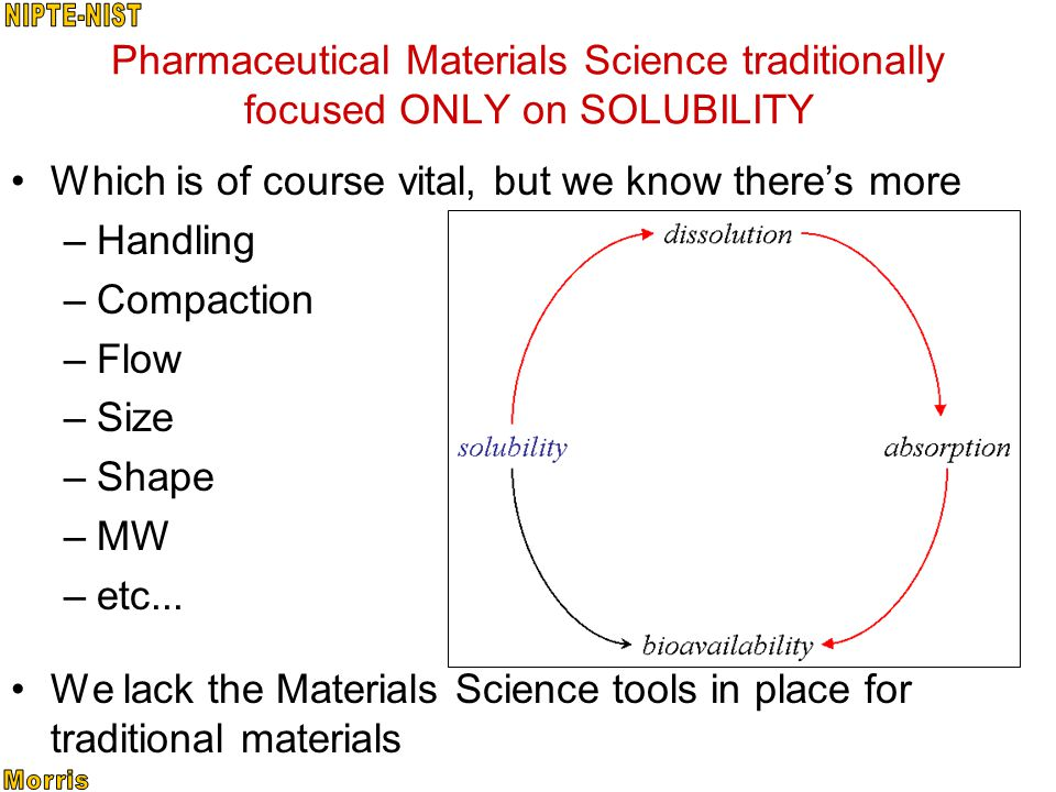 Pharmaceutical Materials Science traditionally focused ONLY on SOLUBILITY Which is of course vital, but we know theres more –Handling –Compaction –Flow –Size –Shape –MW –etc...