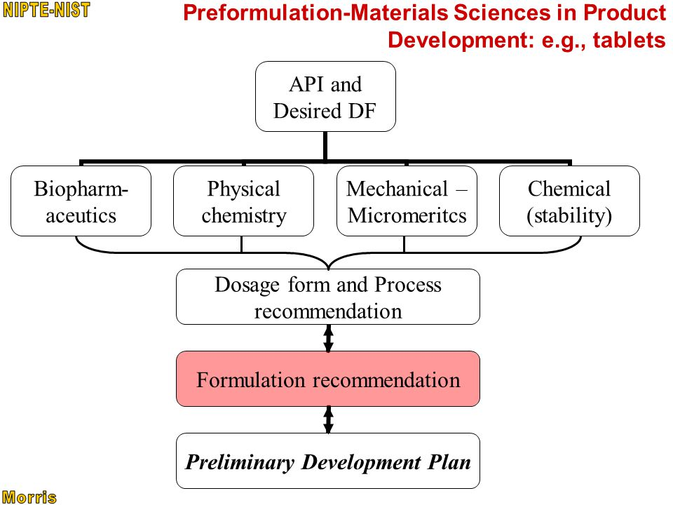 Preformulation-Materials Sciences in Product Development: e.g., tablets