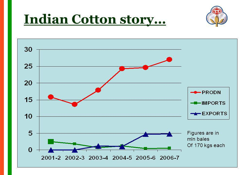 Indian Cotton story… Figures are in mln bales Of 170 kgs each
