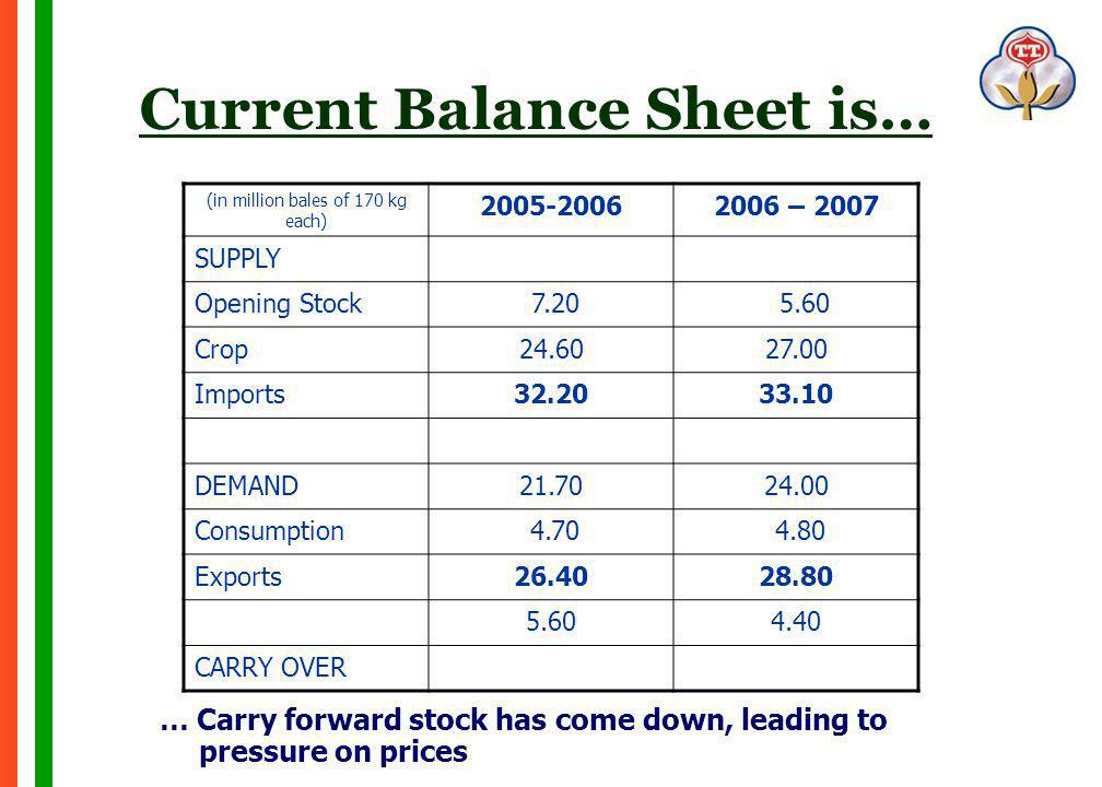 Current Balance Sheet is… … Carry forward stock has come down, leading to pressure on prices (in million bales of 170 kg each) 2005-20062006 – 2007 SUPPLY Opening Stock 7.20 5.60 Crop24.6027.00 Imports32.2033.10 DEMAND21.7024.00 Consumption 4.70 4.80 Exports26.4028.80 5.604.40 CARRY OVER