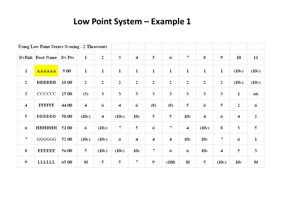 Low Point System – Example 1