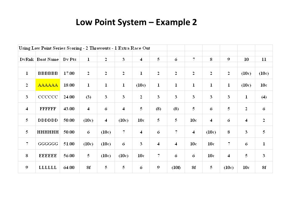 Low Point System – Example 2