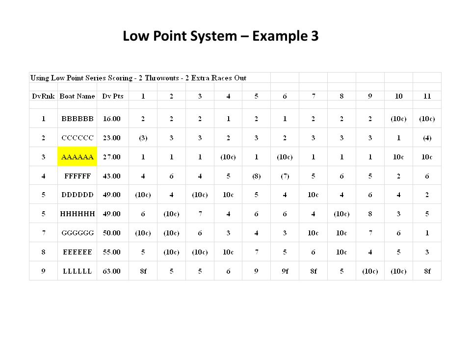 Low Point System – Example 3