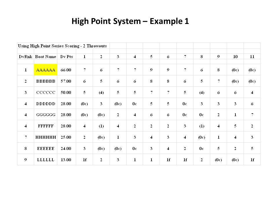 High Point System – Example 1
