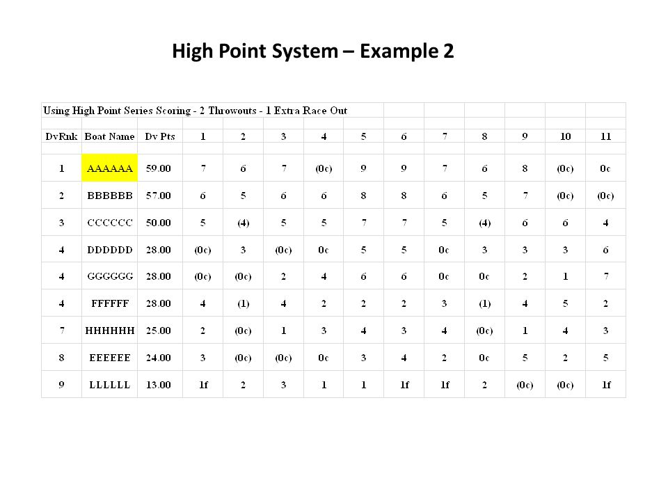 High Point System – Example 2