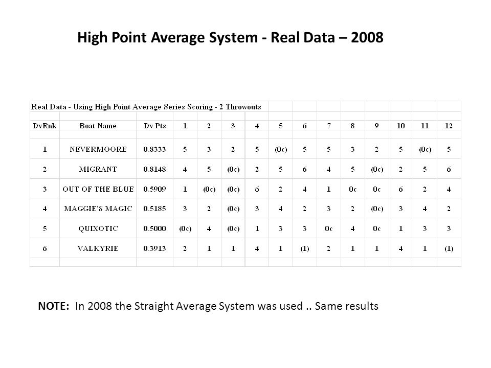 High Point Average System - Real Data – 2008 NOTE: In 2008 the Straight Average System was used..