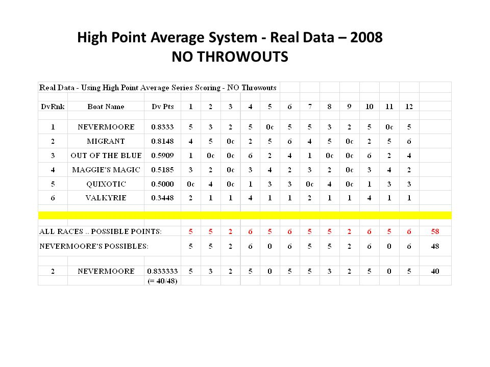 High Point Average System - Real Data – 2008 NO THROWOUTS