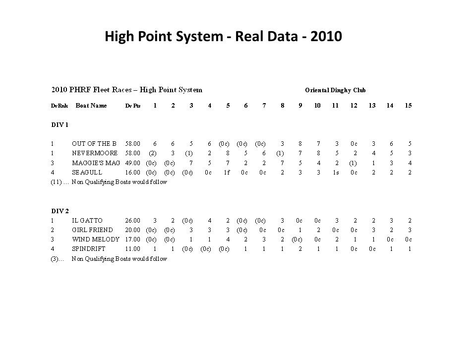 High Point System - Real Data - 2010