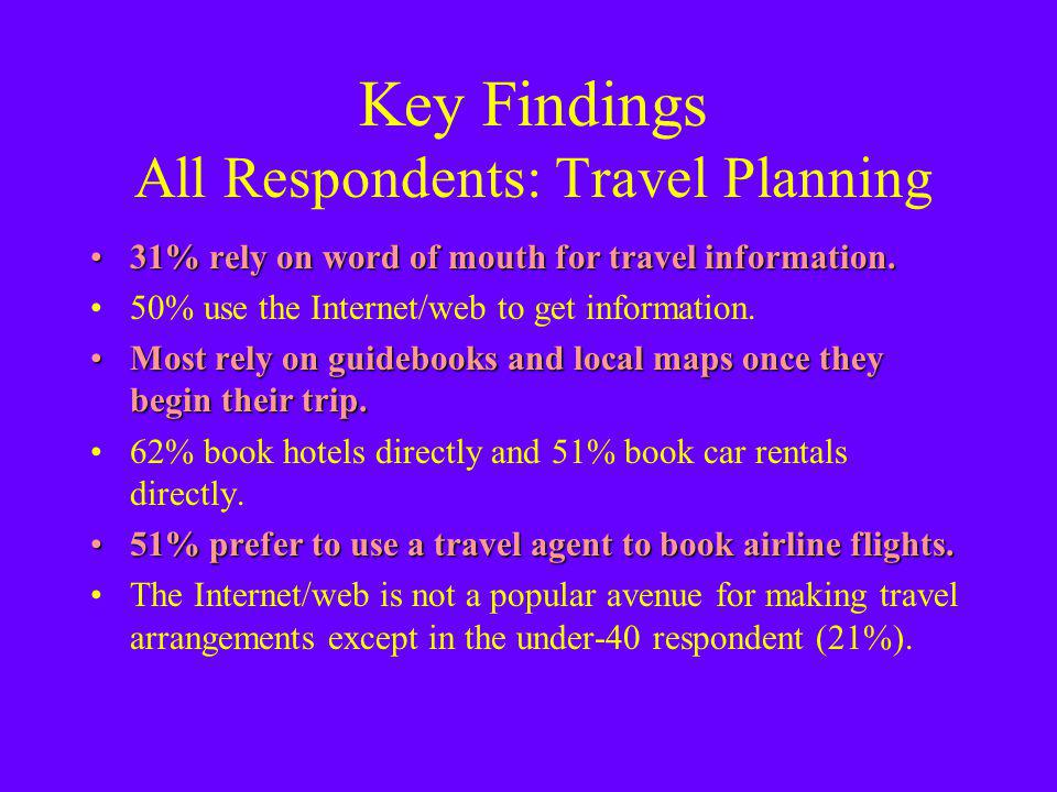 Key Findings All Respondents: Travel Planning 31% rely on word of mouth for travel information.31% rely on word of mouth for travel information.