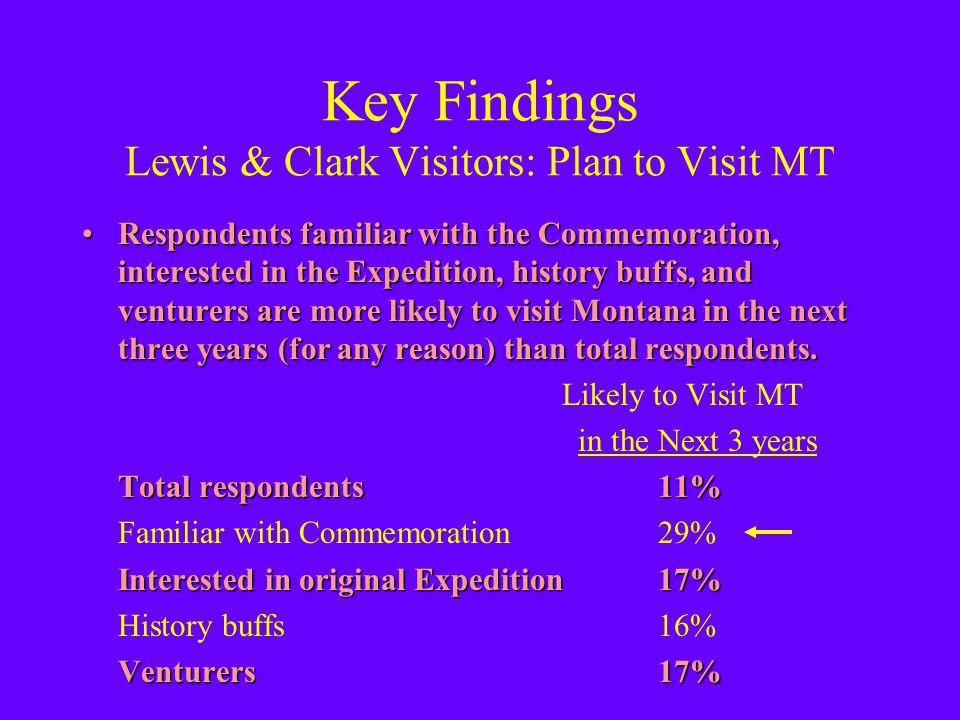 Key Findings Lewis & Clark Visitors: Plan to Visit MT Respondents familiar with the Commemoration, interested in the Expedition, history buffs, and venturers are more likely to visit Montana in the next three years (for any reason) than total respondents.Respondents familiar with the Commemoration, interested in the Expedition, history buffs, and venturers are more likely to visit Montana in the next three years (for any reason) than total respondents.