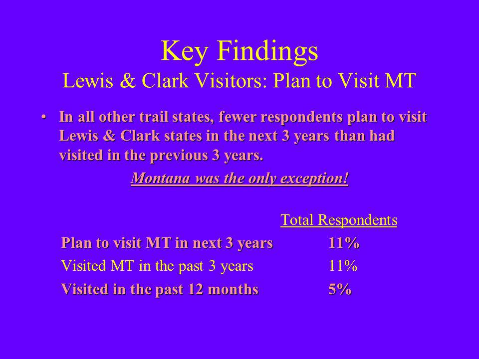 Key Findings Lewis & Clark Visitors: Plan to Visit MT In all other trail states, fewer respondents plan to visit Lewis & Clark states in the next 3 years than had visited in the previous 3 years.In all other trail states, fewer respondents plan to visit Lewis & Clark states in the next 3 years than had visited in the previous 3 years.