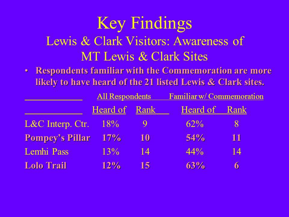Key Findings Lewis & Clark Visitors: Awareness of MT Lewis & Clark Sites Respondents familiar with the Commemoration are more likely to have heard of the 21 listed Lewis & Clark sites.Respondents familiar with the Commemoration are more likely to have heard of the 21 listed Lewis & Clark sites.