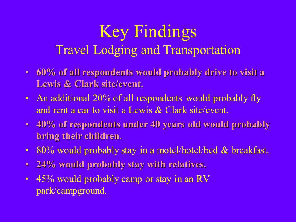 Key Findings Travel Lodging and Transportation 60% of all respondents would probably drive to visit a Lewis & Clark site/event.60% of all respondents would probably drive to visit a Lewis & Clark site/event.