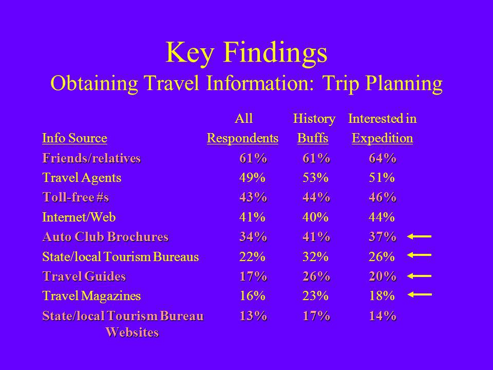 Key Findings Obtaining Travel Information: Trip Planning All History Interested in Info Source Respondents Buffs Expedition Friends/relatives61% 61% 64% Travel Agents49% 53% 51% Toll-free #s43% 44% 46% Internet/Web41% 40% 44% Auto Club Brochures34% 41% 37% State/local Tourism Bureaus22% 32% 26% Travel Guides17% 26% 20% Travel Magazines16% 23% 18% State/local Tourism Bureau 13% 17% 14% Websites