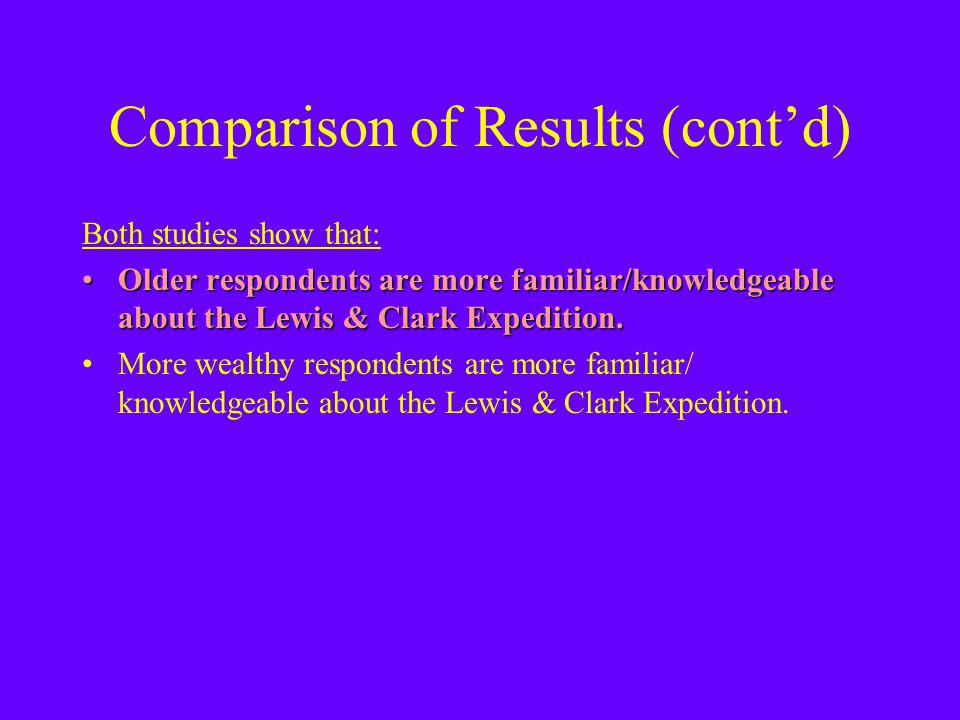 Comparison of Results (contd) Both studies show that: Older respondents are more familiar/knowledgeable about the Lewis & Clark Expedition.Older respondents are more familiar/knowledgeable about the Lewis & Clark Expedition.