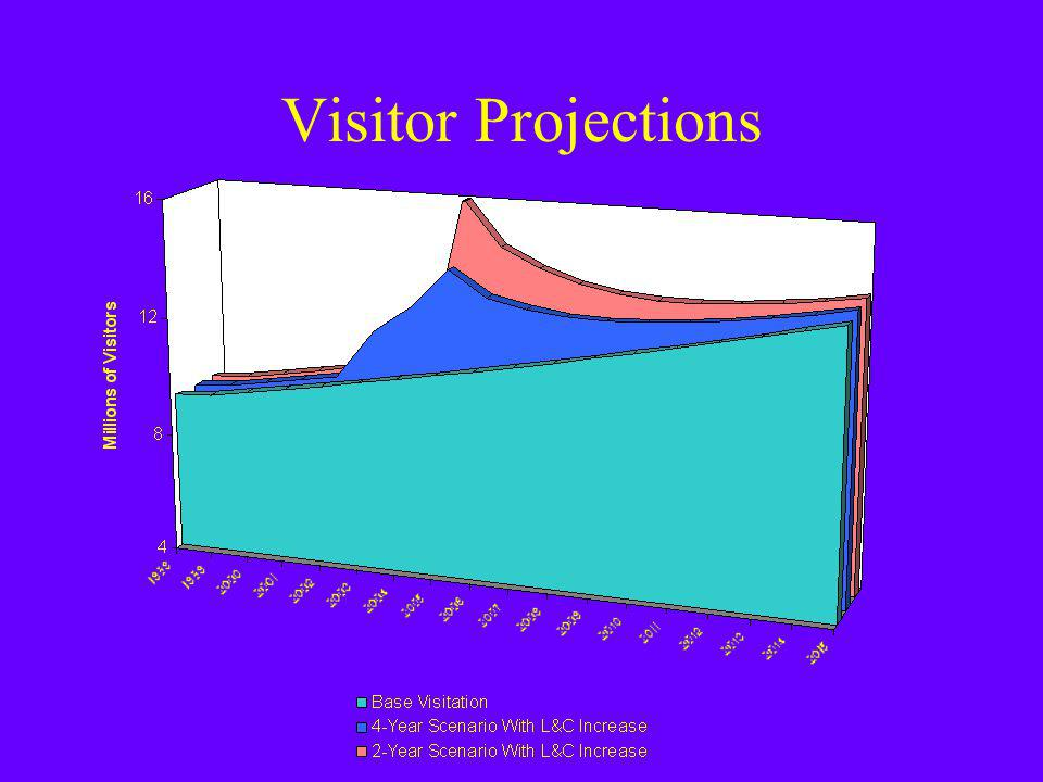 Visitor Projections