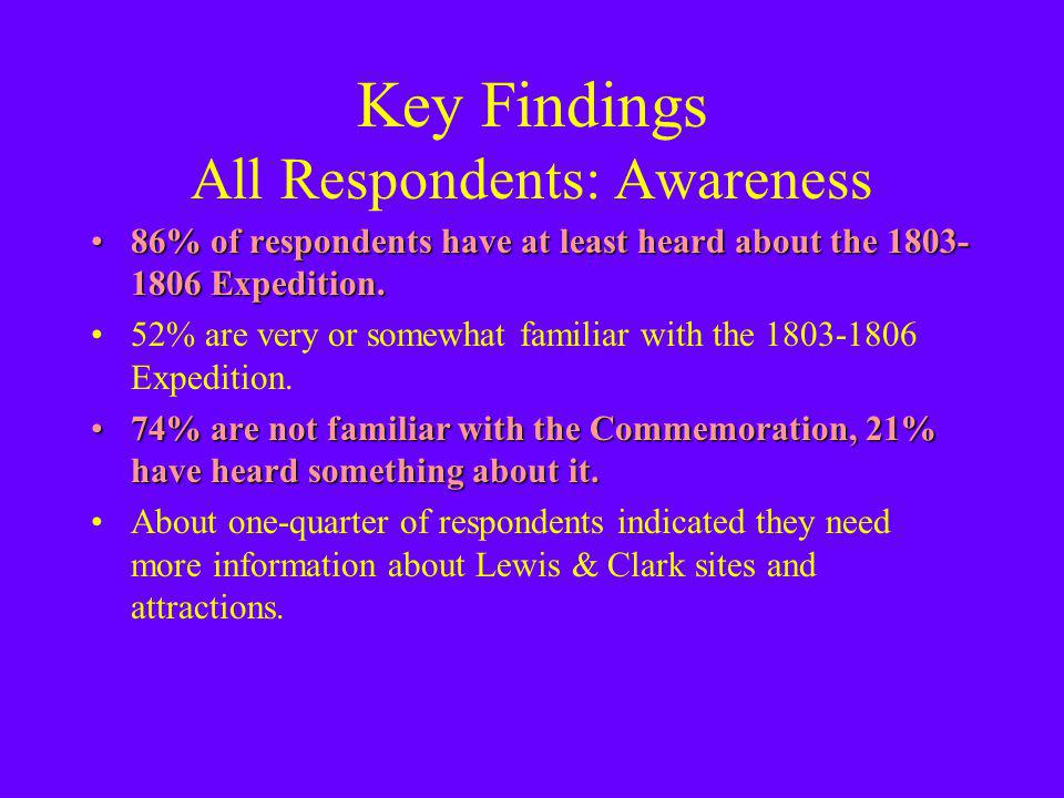 Key Findings All Respondents: Awareness 86% of respondents have at least heard about the 1803- 1806 Expedition.86% of respondents have at least heard about the 1803- 1806 Expedition.