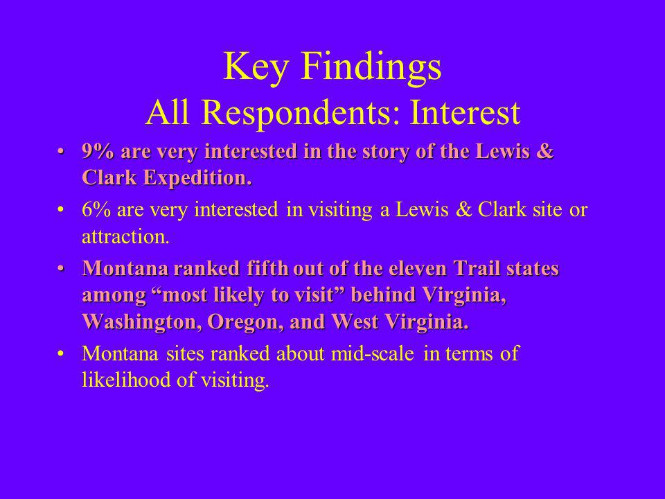 Key Findings All Respondents: Interest 9% are very interested in the story of the Lewis & Clark Expedition.9% are very interested in the story of the Lewis & Clark Expedition.