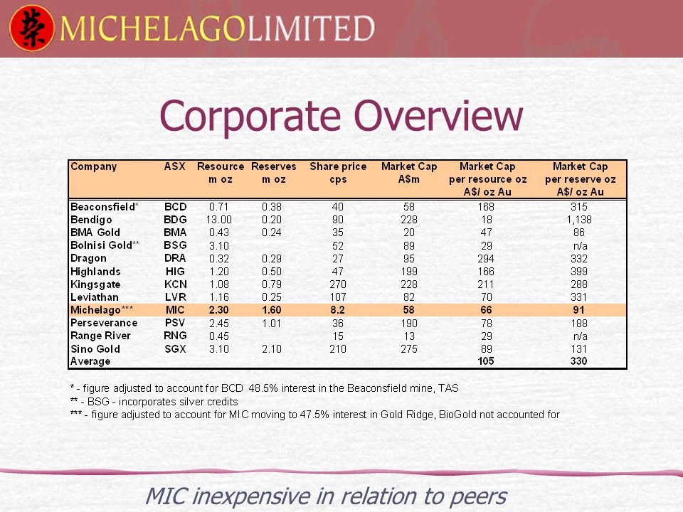Corporate Overview MIC inexpensive in relation to peers