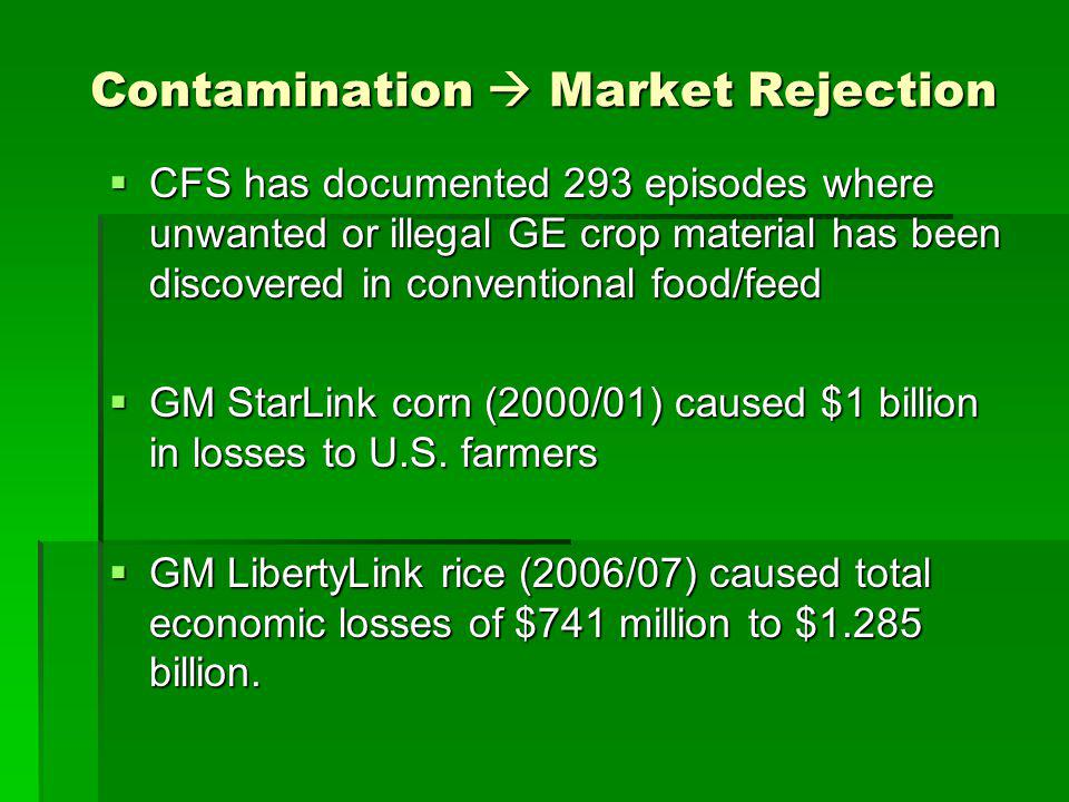 Contamination Market Rejection CFS has documented 293 episodes where unwanted or illegal GE crop material has been discovered in conventional food/feed CFS has documented 293 episodes where unwanted or illegal GE crop material has been discovered in conventional food/feed GM StarLink corn (2000/01) caused $1 billion in losses to U.S.