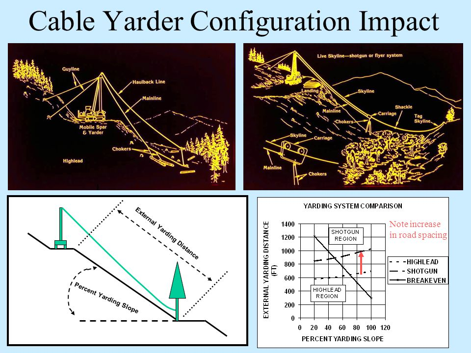 Cable Yarder Configuration Impact Percent Yarding Slope External Yarding Distance Note increase in road spacing