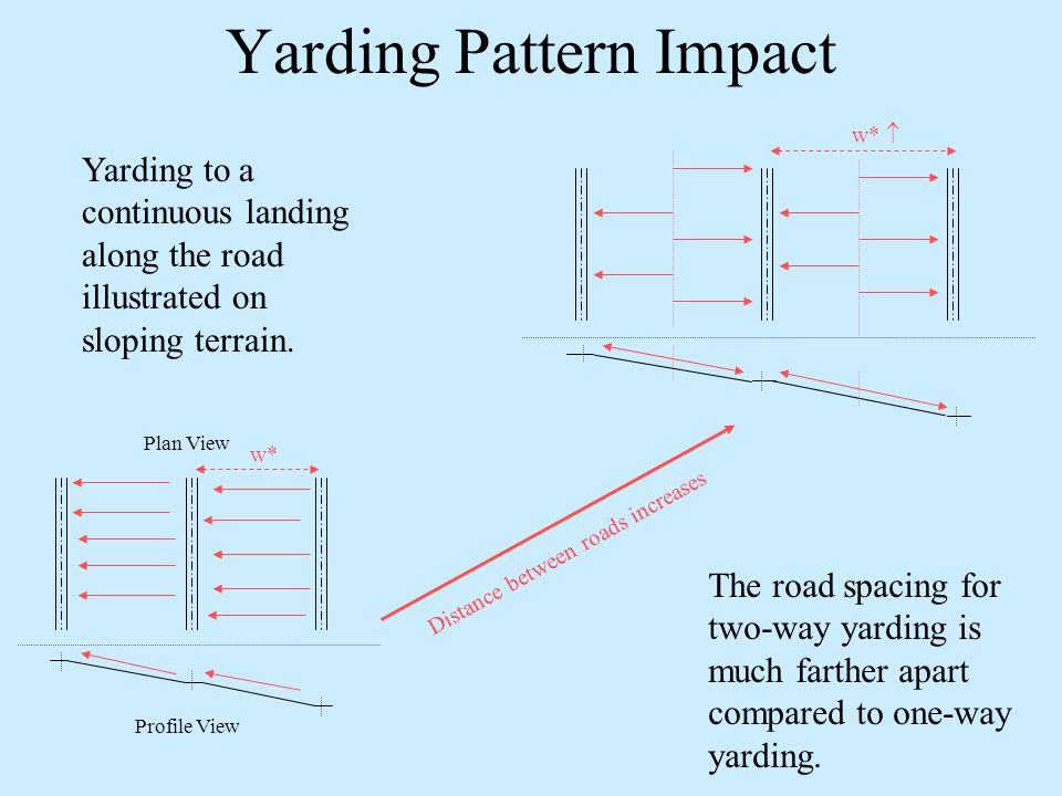 Plan View Profile View The road spacing for two-way yarding is much farther apart compared to one-way yarding.