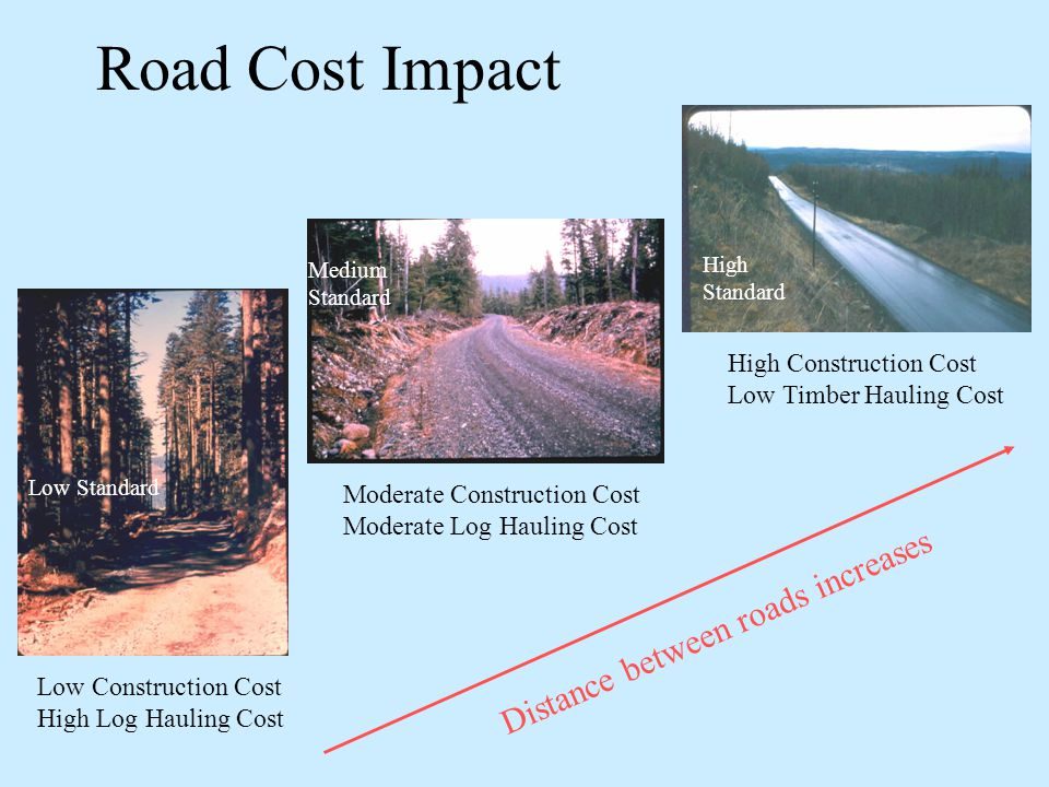 Road Cost Impact Low Standard Medium Standard High Standard Low Construction Cost High Log Hauling Cost High Construction Cost Low Timber Hauling Cost Moderate Construction Cost Moderate Log Hauling Cost Distance between roads increases