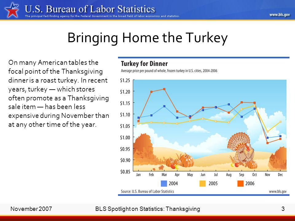 November 2007BLS Spotlight on Statistics: Thanksgiving3 On many American tables the focal point of the Thanksgiving dinner is a roast turkey.