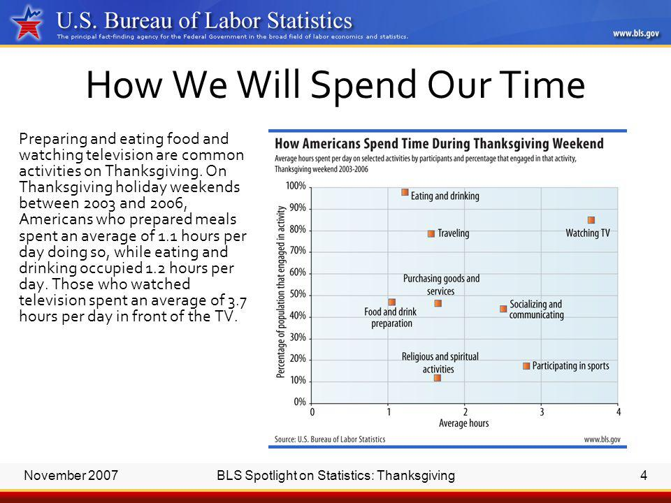 November 2007BLS Spotlight on Statistics: Thanksgiving4 How We Will Spend Our Time Preparing and eating food and watching television are common activities on Thanksgiving.