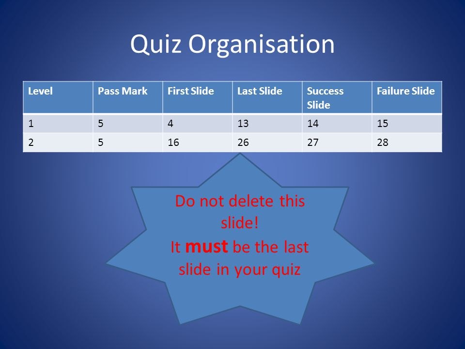 Quiz Organisation LevelPass MarkFirst SlideLast SlideSuccess Slide Failure Slide 154131415 2516262728 Do not delete this slide.