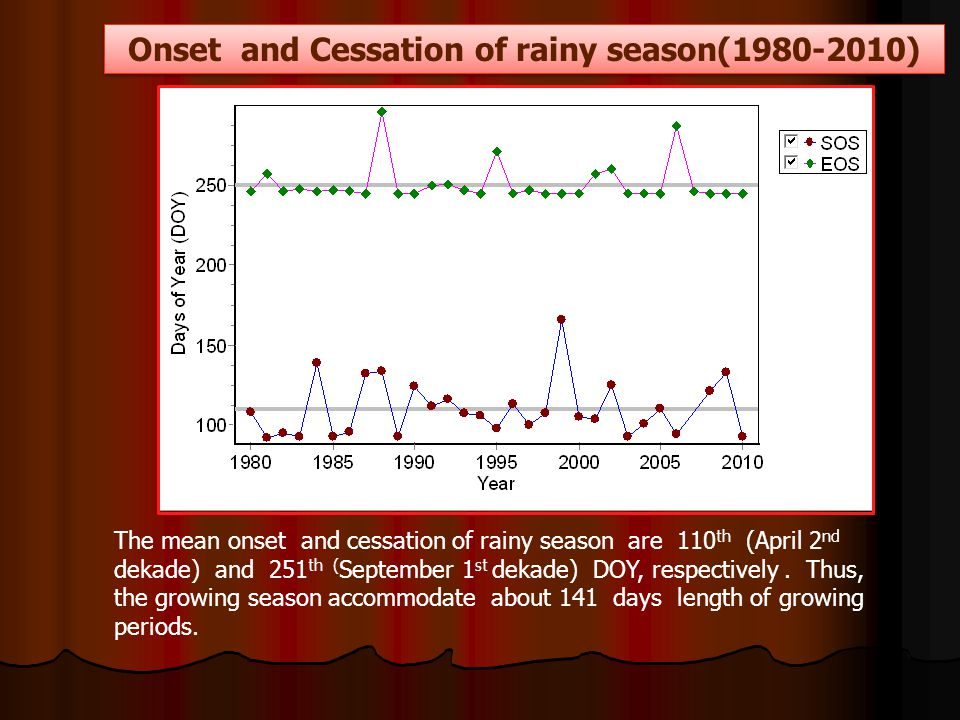 Onset and Cessation of rainy season(1980-2010) The mean onset and cessation of rainy season are 110 th (April 2 nd dekade) and 251 th ( September 1 st dekade) DOY, respectively.