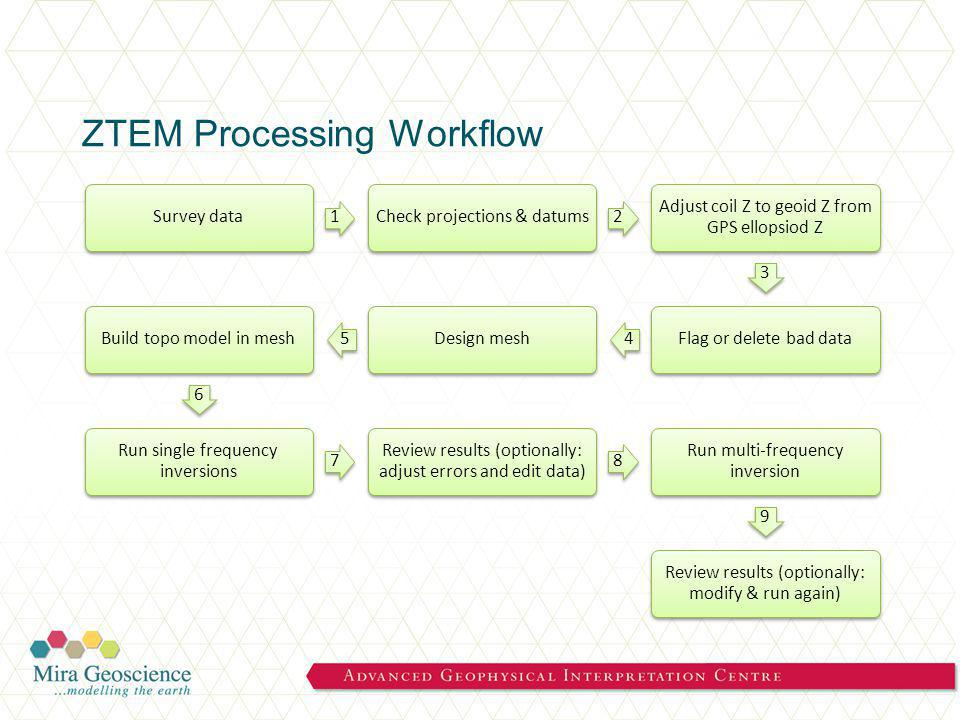 ZTEM Processing Workflow Survey data 1 Check projections & datums 2 Adjust coil Z to geoid Z from GPS ellopsiod Z 3 Flag or delete bad data 4 Design mesh 5 Build topo model in mesh 6 Run single frequency inversions 7 Review results (optionally: adjust errors and edit data) 8 Run multi-frequency inversion 9 Review results (optionally: modify & run again)