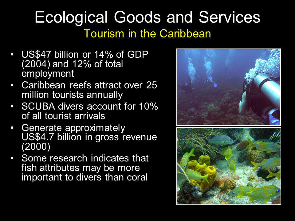 Ecological Goods and Services Tourism in the Caribbean US$47 billion or 14% of GDP (2004) and 12% of total employment Caribbean reefs attract over 25 million tourists annually SCUBA divers account for 10% of all tourist arrivals Generate approximately US$4.7 billion in gross revenue (2000) Some research indicates that fish attributes may be more important to divers than coral