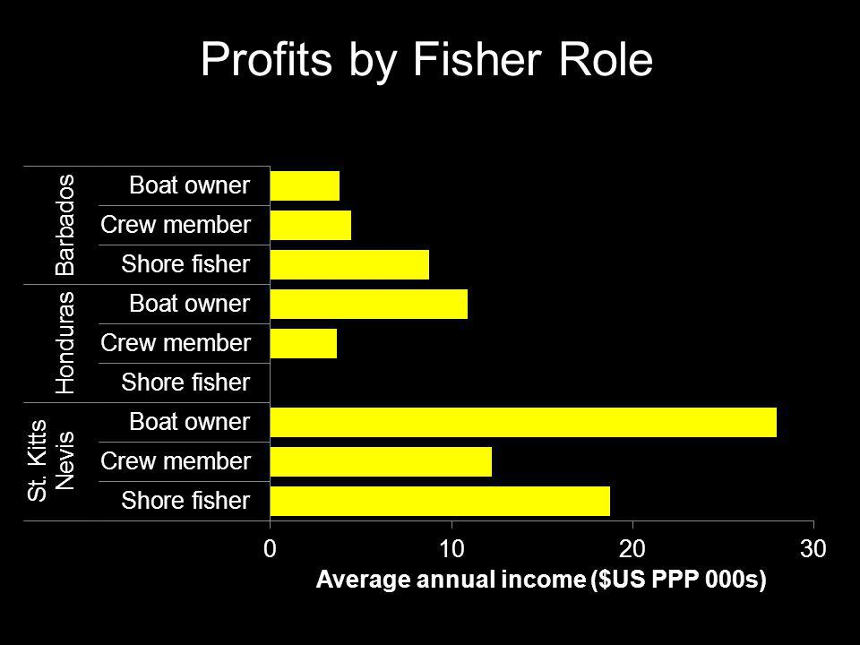 Profits by Fisher Role