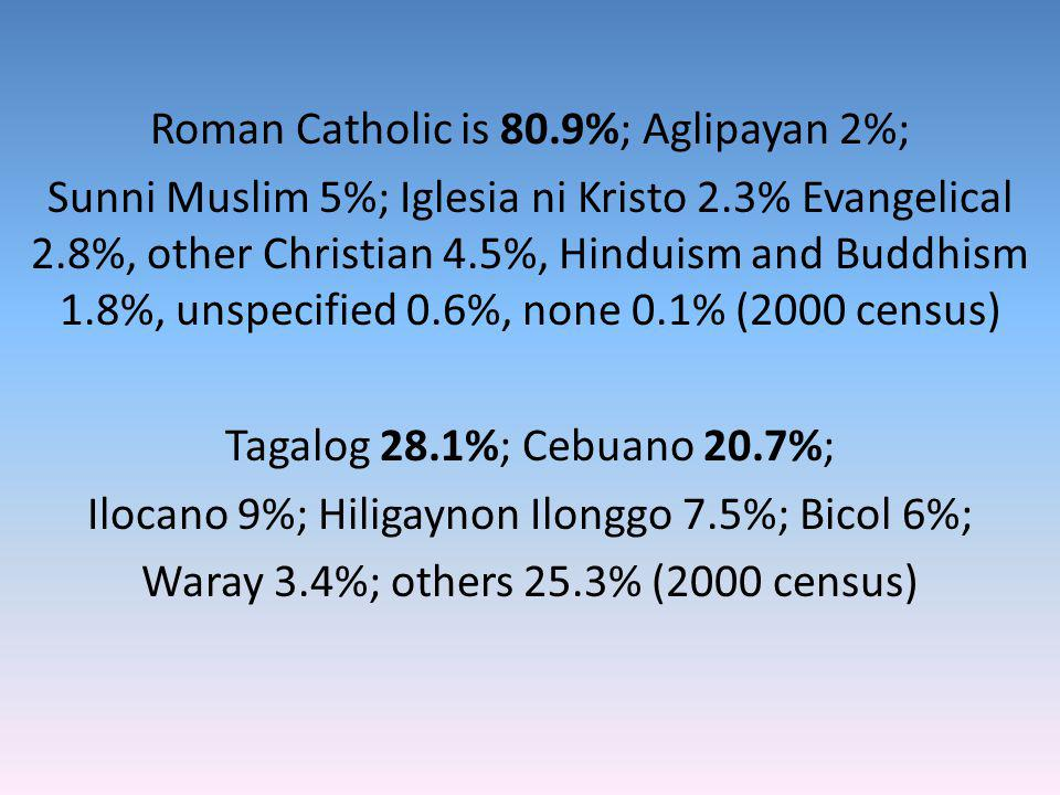 Roman Catholic is 80.9%; Aglipayan 2%; Sunni Muslim 5%; Iglesia ni Kristo 2.3% Evangelical 2.8%, other Christian 4.5%, Hinduism and Buddhism 1.8%, unspecified 0.6%, none 0.1% (2000 census) Tagalog 28.1%; Cebuano 20.7%; Ilocano 9%; Hiligaynon Ilonggo 7.5%; Bicol 6%; Waray 3.4%; others 25.3% (2000 census)