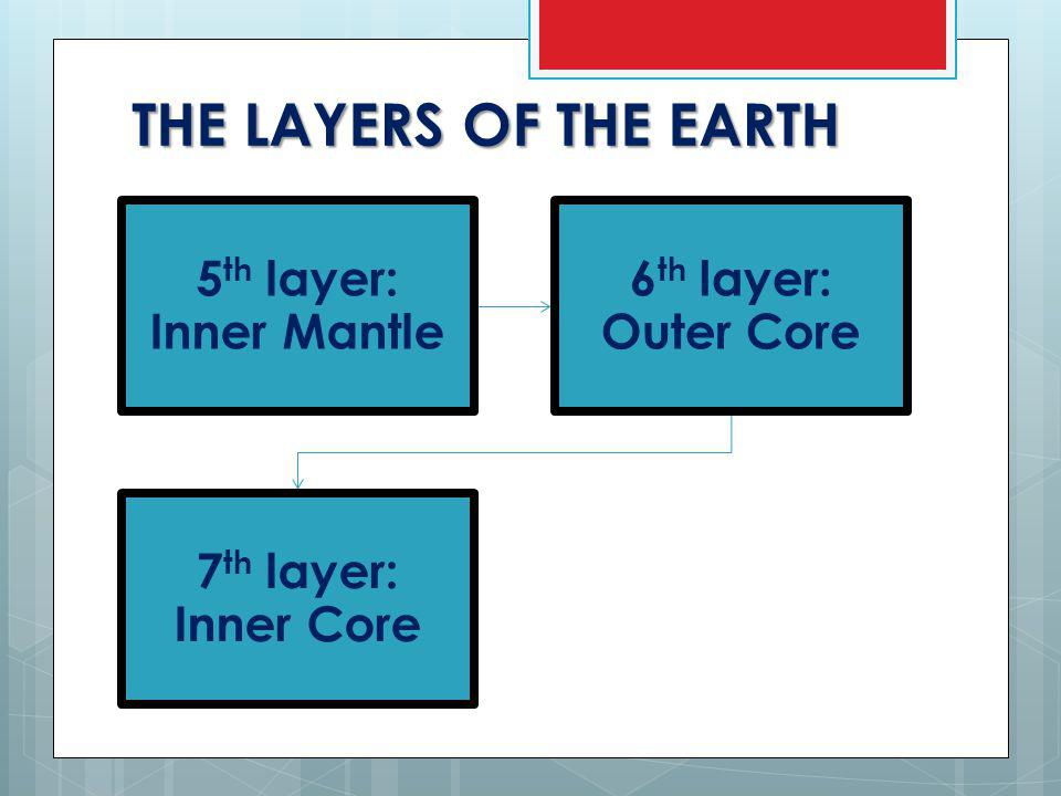 THE LAYERS OF THE EARTH 5 th layer: Inner Mantle 6 th layer: Outer Core 7 th layer: Inner Core