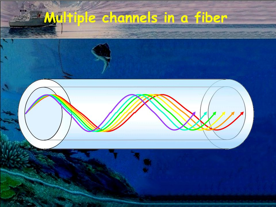 Multiple channels in a fiber