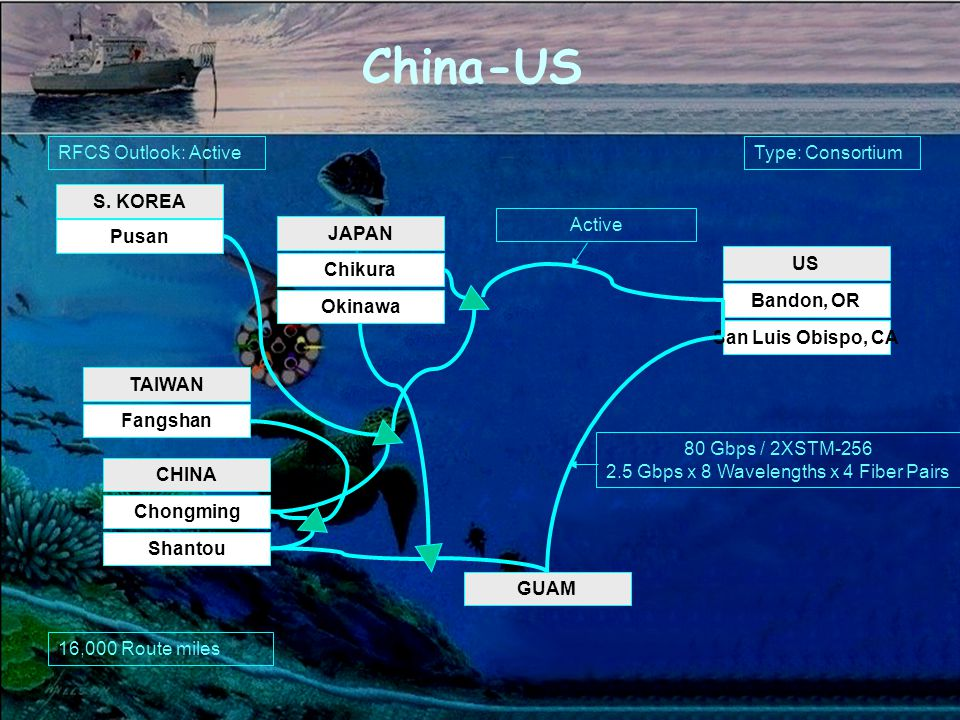 China-US US Bandon, OR San Luis Obispo, CA CHINA Chongming Shantou GUAM 80 Gbps / 2XSTM-256 2.5 Gbps x 8 Wavelengths x 4 Fiber Pairs JAPAN Chikura Okinawa S.