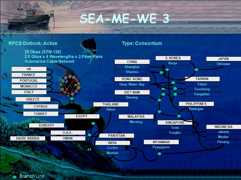 SEA-ME-WE 3 JAPAN Okinawa S.