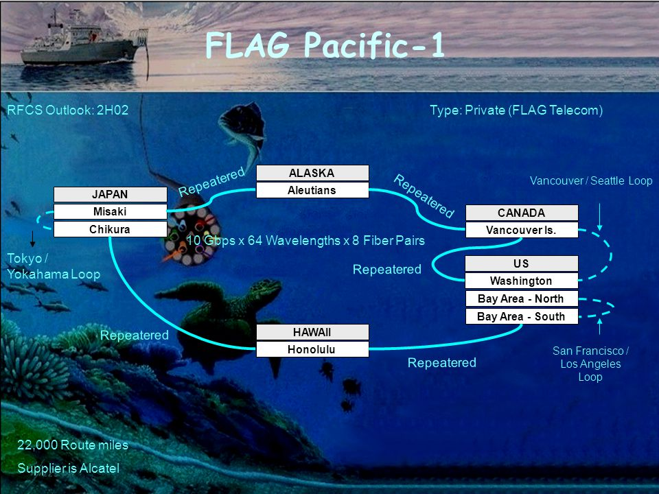 FLAG Pacific-1 RFCS Outlook: 2H02Type: Private (FLAG Telecom) JAPAN Misaki Chikura HAWAII Honolulu US Washington ALASKA Aleutians CANADA Vancouver Is.