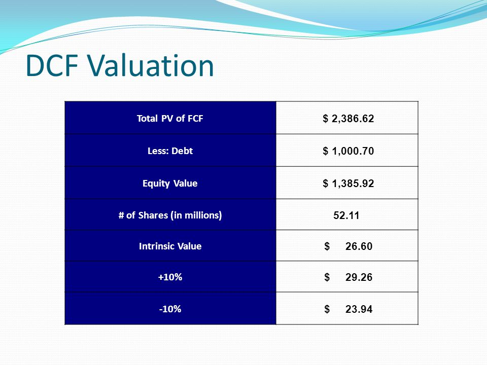 DCF Valuation Total PV of FCF $ 2,386.62 Less: Debt $ 1,000.70 Equity Value $ 1,385.92 # of Shares (in millions) 52.11 Intrinsic Value $ 26.60 +10% $ 29.26 -10% $ 23.94