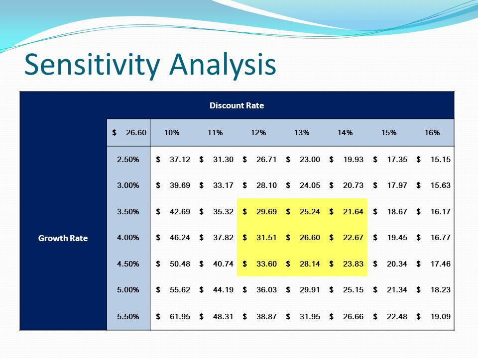 Sensitivity Analysis Discount Rate $ 26.6010%11%12%13%14%15%16% Growth Rate 2.50% $ 37.12 $ 31.30 $ 26.71 $ 23.00 $ 19.93 $ 17.35 $ 15.15 3.00% $ 39.69 $ 33.17 $ 28.10 $ 24.05 $ 20.73 $ 17.97 $ 15.63 3.50% $ 42.69 $ 35.32 $ 29.69 $ 25.24 $ 21.64 $ 18.67 $ 16.17 4.00% $ 46.24 $ 37.82 $ 31.51 $ 26.60 $ 22.67 $ 19.45 $ 16.77 4.50% $ 50.48 $ 40.74 $ 33.60 $ 28.14 $ 23.83 $ 20.34 $ 17.46 5.00% $ 55.62 $ 44.19 $ 36.03 $ 29.91 $ 25.15 $ 21.34 $ 18.23 5.50% $ 61.95 $ 48.31 $ 38.87 $ 31.95 $ 26.66 $ 22.48 $ 19.09