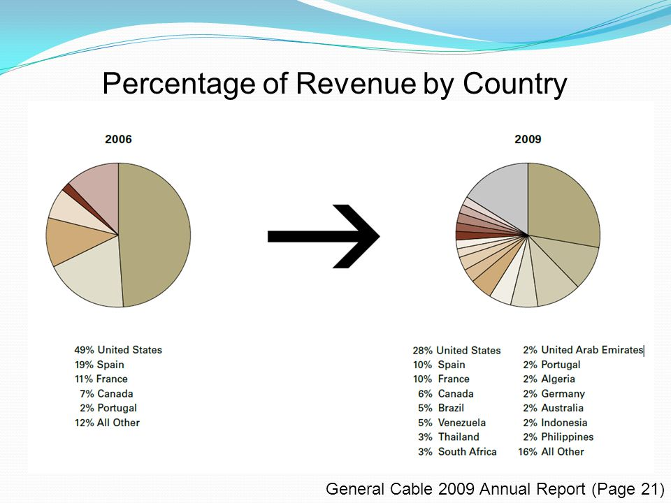 Percentage of Revenue by Country 21% 11%52% 10% General Cable 2009 Annual Report (Page 21)