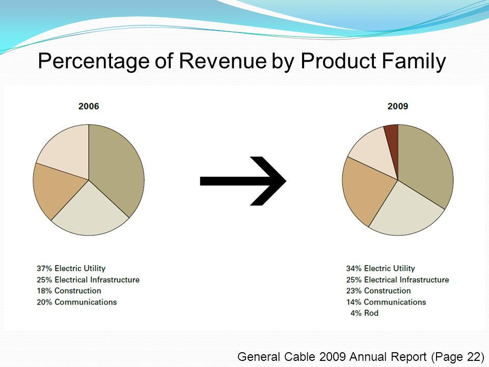Percentage of Revenue by Product Family General Cable 2009 Annual Report (Page 22)