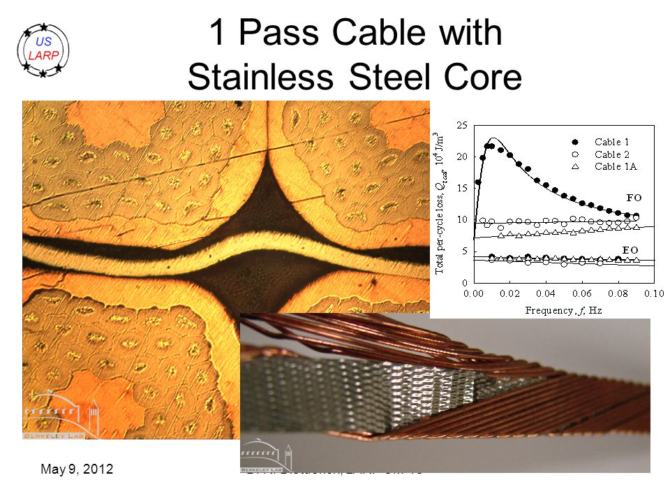 May 9, 2012D. R. Dietderich, LARP CM-18 1 Pass Cable with Stainless Steel Core