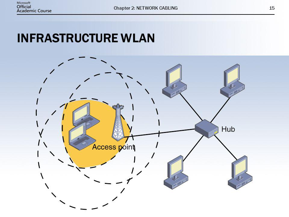 Chapter 2: NETWORK CABLING15 INFRASTRUCTURE WLAN
