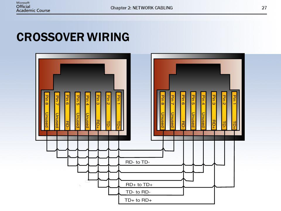 Chapter 2: NETWORK CABLING27 CROSSOVER WIRING