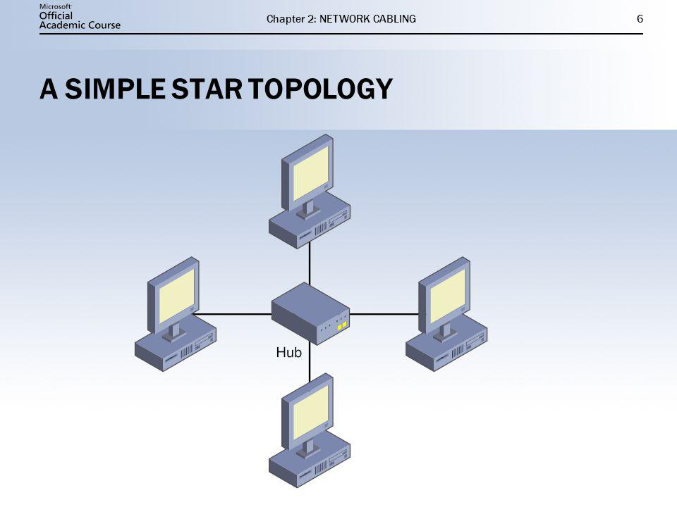 Chapter 2: NETWORK CABLING6 A SIMPLE STAR TOPOLOGY